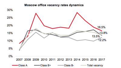 Moscow office take-up hits its highest level since 2013