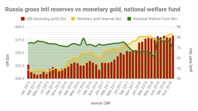 Russia's central bank purchased a record 8.8mn ounces of gold in 2018