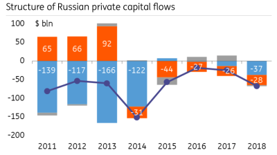 COMMENT: Russia's corporate foreign debt redemption to be very light in 2019