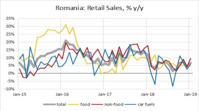 Romania's retail sales maintain momentum in January