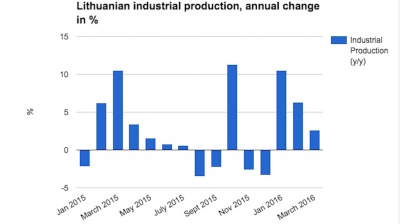 Lithuania's erratic industrial production growth fades again in March