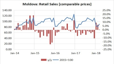 Moldova's retail sales rebound in Q1