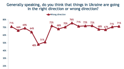 IRI poll paints a pretty grim picture of life and politics in Ukraine