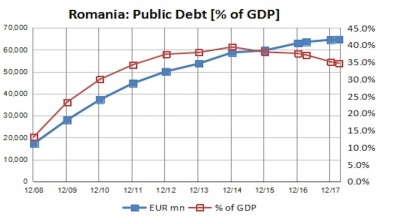 Romania's public debt drops below 35%-of-GDP at end-March