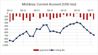 Moldova's CA deficit hits 8.3% of GDP in year ending March 2018