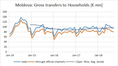 Currency transfers to Moldova decelerate to 2.5% y/y in Q3