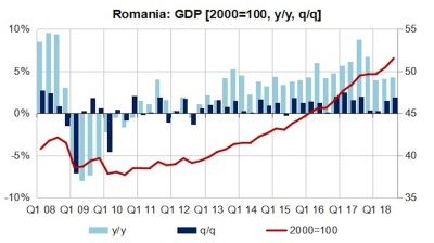 Romania's GDP growth accelerates marginally to 4.3% y/y in Q3