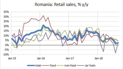 Romania's retail sales growth hits 5-year low
