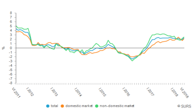 Output prices in Slovenia up 2.4% y/y in June