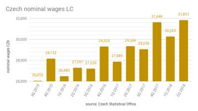 Average salary in Czechia hits all time high with 8.6% y/y increase in second quarter