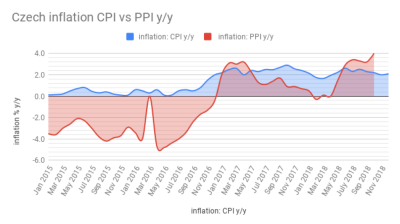 Czech inflation at 2.1% in December 2018, third highest rate in a decade