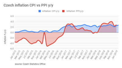 Czech inflation up by 2.7% y/y in February