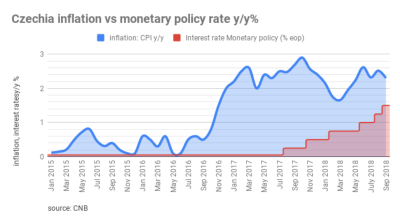 Czech central bank meets this-week expectations and hikes its interest rate