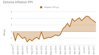 Estonian PPI eases for fourth consecutive month in December