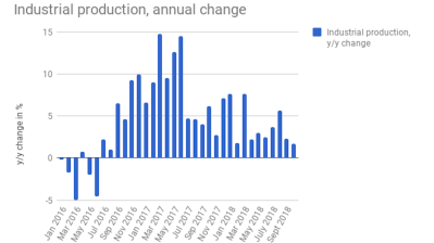 Estonian industrial production growth weakens in October