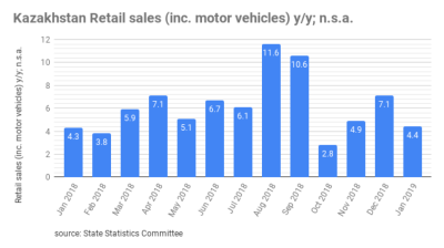 Kazakh retail sales up by 4.4% y/y in January