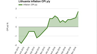 Lithuanian price growth accelerates in December