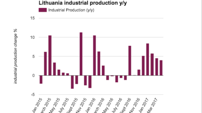 Lithuanian industrial production growth slows to 4% y/y in April