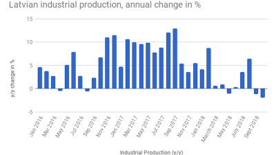 Latvia's industrial production falls for second consecutive month in October