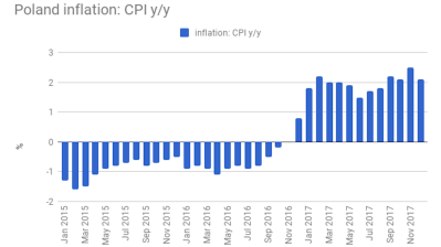 Polish inflation expands 2.1% y/y in December