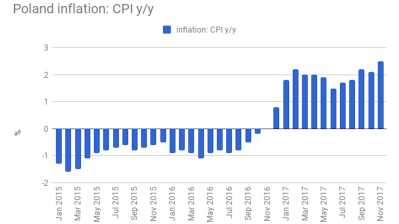 Polish inflation at highest level for five years
