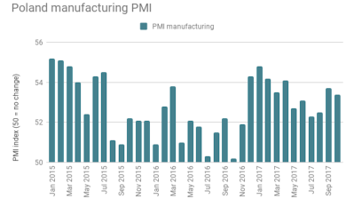 Polish PMI falls slightly in October but manufacturing remains on solid footing