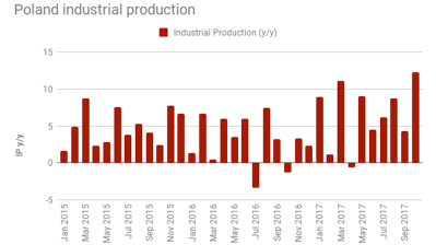 Polish industrial production growth jumps to 9.7% y/y in October
