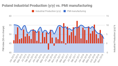 Polish PMI falls to lowest point since 2013