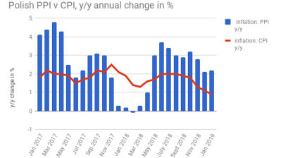 Polish PPI inflation picks up slightly in January