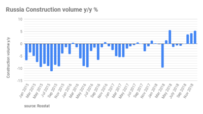 More eyebrows raised over Rosstat reporting as construction growth revised up from zero to 5% in 2018