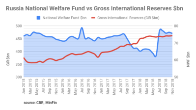 Russia's reserves, National Welfare Fund are high, but dip slightly in last months of 2019