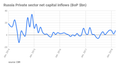 Capital flight from Russia triples y/y to $42.2bn in January-October