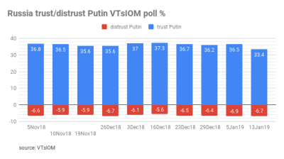 Trust in Putin slides to 13-year low of 33.4% in January