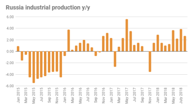 Russia's industrial output slows to 2.7% in August, but still positive
