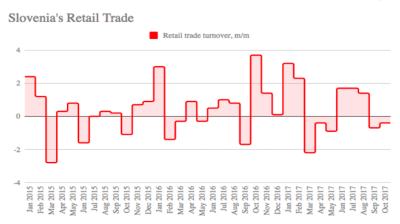 Slovenia's retail trade growth slows slightly in September