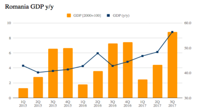 Consumption pushes up Romania's GDP growth to 8.8% y/y in Q3