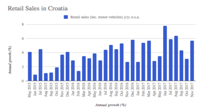 Growth of Croatia's retail sales accelerates