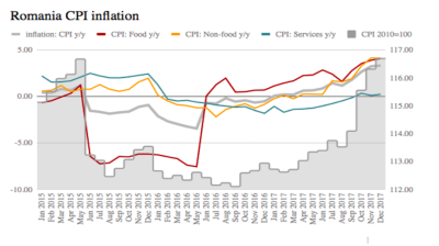 Romania's end-December inflation overshoots expectations