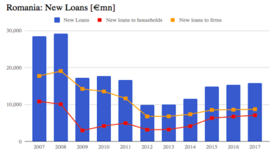Lending in Romania only around half 2007-2008 level