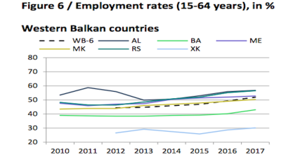 Jobless rate falls to record lows across the Western Balkans