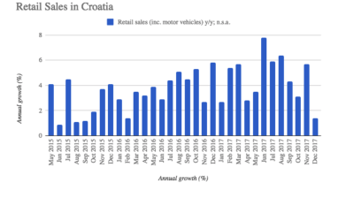 Growth of Croatian retail sales slows in December