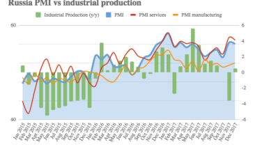 Russian manufacturing PMI stays strong in January, industry optimistic for 2018