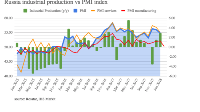 Russia's manufacturing PMI index stumbles in February