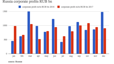 Russia's corporate sector net profit was down 8.5% in 2017