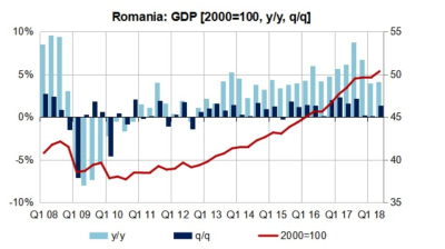Romania's GDP picks up in Q2 after two sluggish quarters but 5.5% growth target now unrealistic