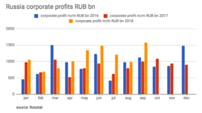 Russian companies have their most profitable September for three years