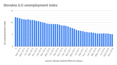 Slovak unemployment rate at 5.09%, the lowest figure since 1993