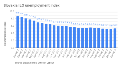 Slovakia´s unemployment rate up at 5.26% in January