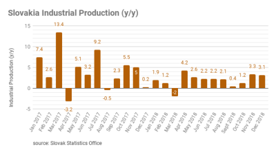 Slovakia´s industry production increased 3.1% in December 2018