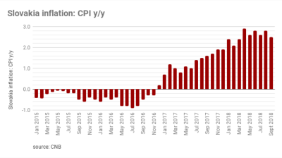 Slovakia inflation at 2.5% in September